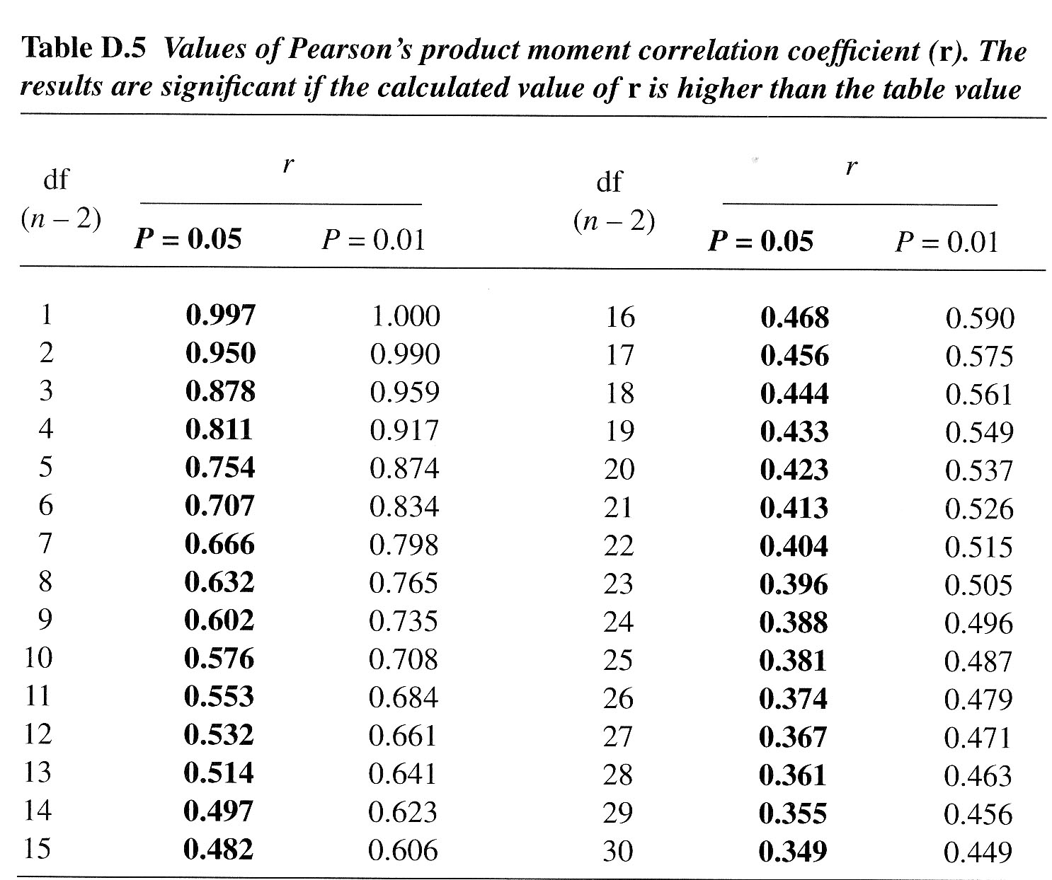 Focus 10a for Pearson r table of significance