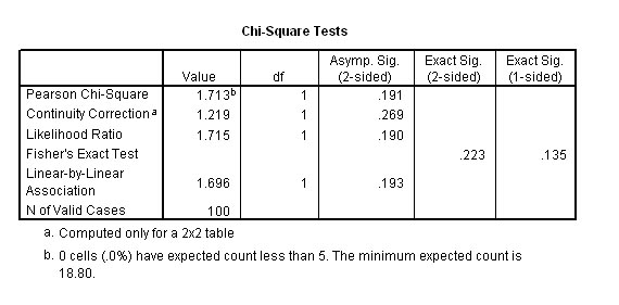 chi sqaure contigency table For tables larger than 2x2, the chi-square distribution with the appropriate degrees of freedom provides a good approximation to the sampling distribution of pearson's chi-square when the null hypothesis is true, and the following conditions are met:.