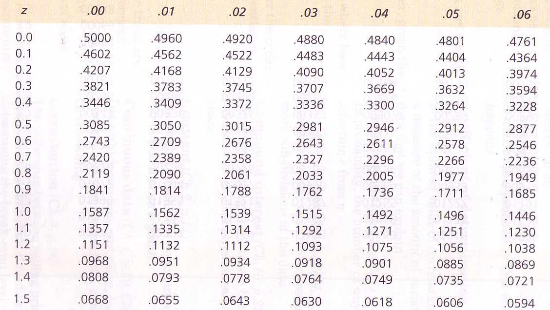 You Will Need U0027z Tablesu0027 To Do This Section, This Scan Indicates The  Appearance Of These Tables.